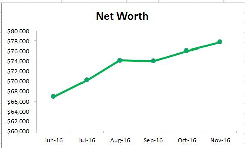 networth-graph-november-2016