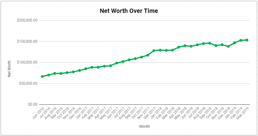 Net Worth Graph March 2019
