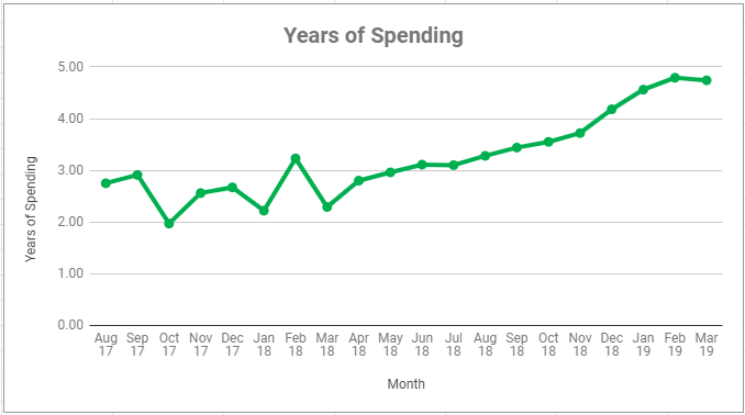 Years of Spending March 2019